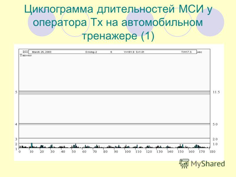 Циклограмма длительностей МСИ у оператора Тх на автомобильном тренажере (1)