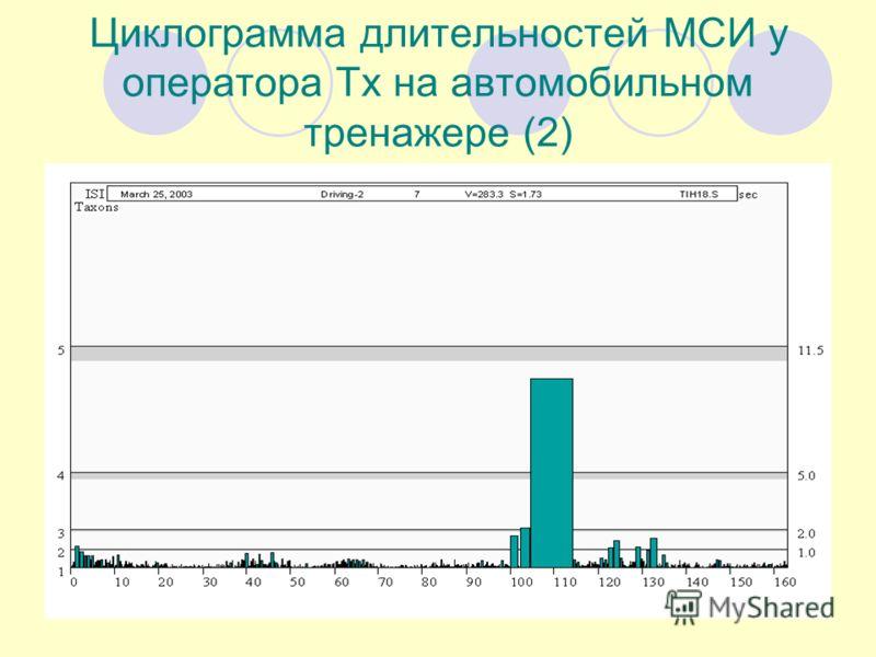 Циклограмма длительностей МСИ у оператора Тх на автомобильном тренажере (2)
