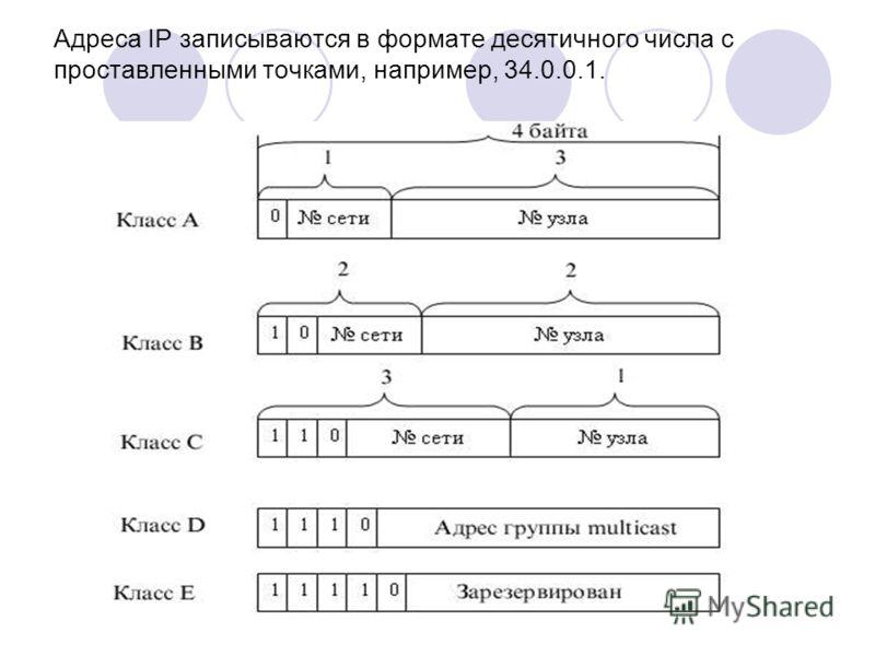 Адреса IP записываются в формате десятичного числа с проставленными точками, например, 34.0.0.1.