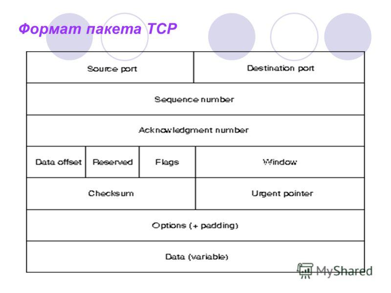 Формат пакета ТСР