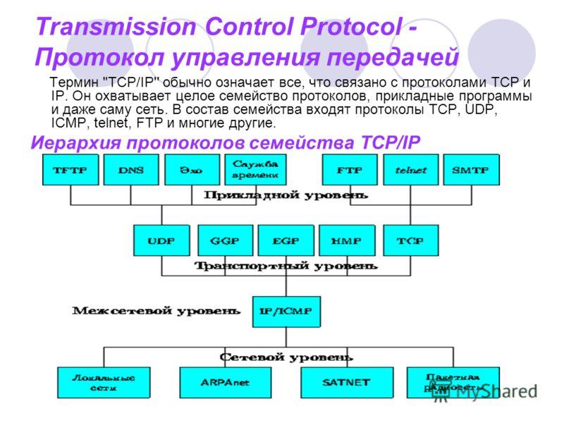 Transmission Control Protocol - Протокол управления передачей Термин