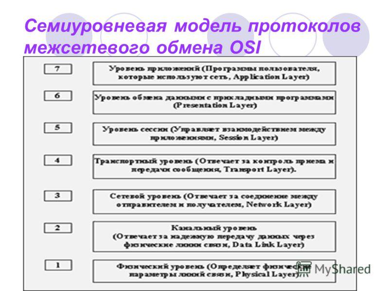 Семиуровневая модель протоколов межсетевого обмена OSI