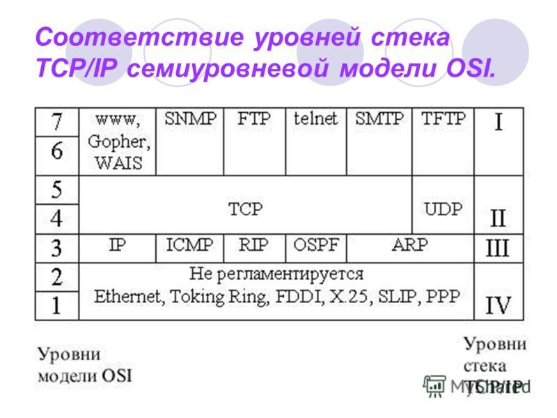 Соответствие уровней стека TCP/IP семиуровневой модели OSI.