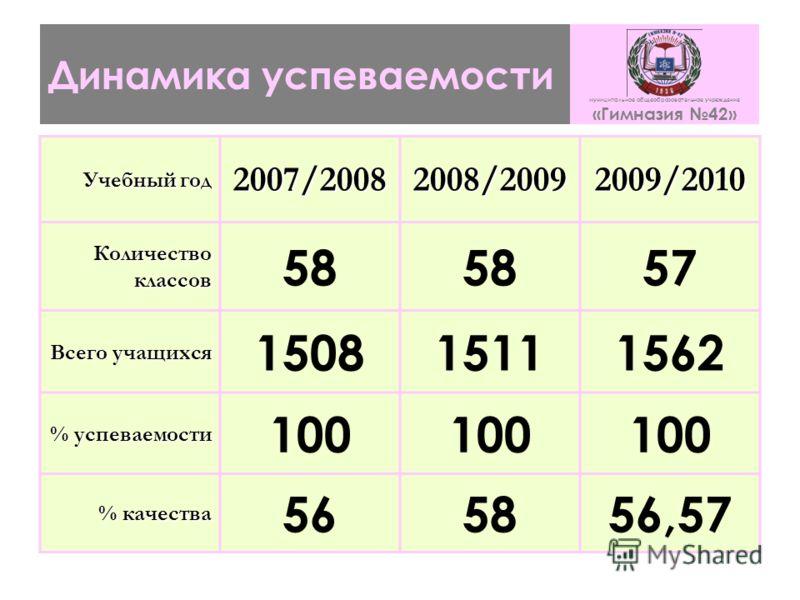 Динамика успеваемости муниципальное общеобразовательное учреждение «Гимназия 42» Учебный год 2007/20082008/20092009/2010 Количество классов 58 57 Всего учащихся 150815111562 % успеваемости 100 % качества 565856,57