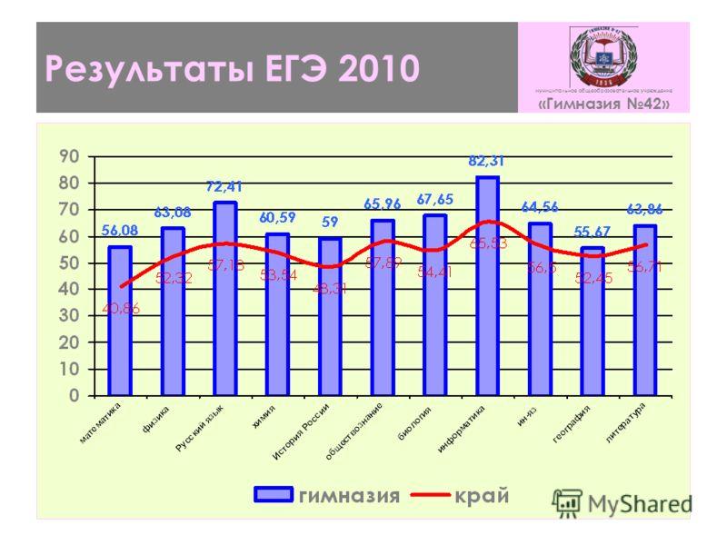 Результаты ЕГЭ 2010 муниципальное общеобразовательное учреждение «Гимназия 42»
