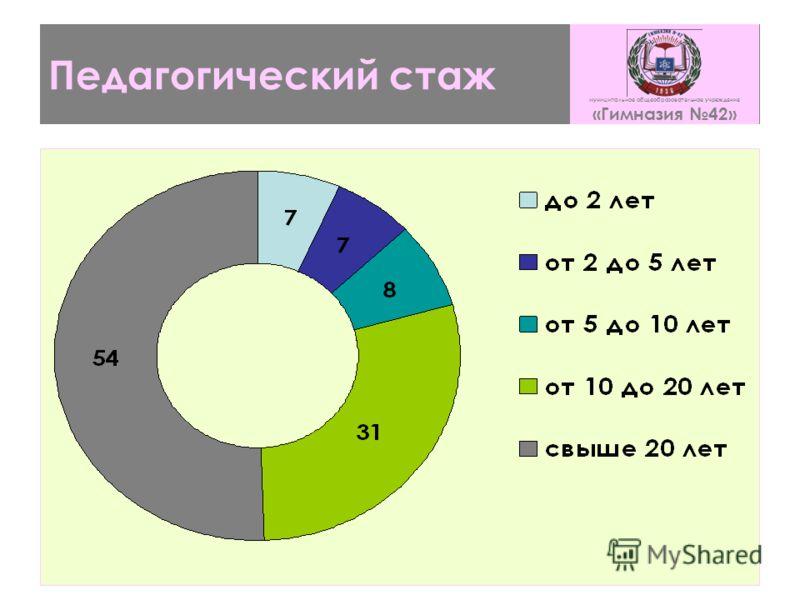 Педагогический стаж муниципальное общеобразовательное учреждение «Гимназия 42»