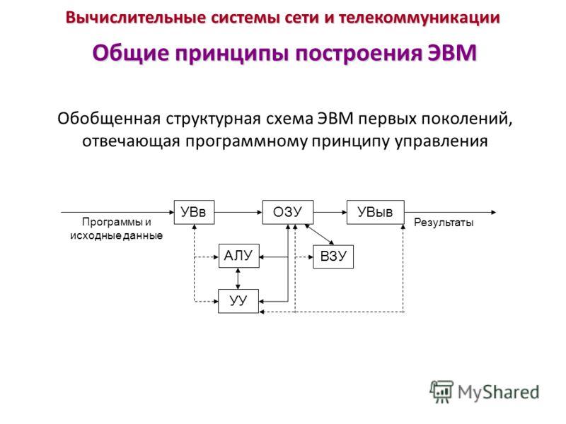 Вычислительные системы сети и телекоммуникации Общие принципы построения ЭВМ Обобщенная структурная схема ЭВМ первых поколений, отвечающая программному принципу управления УВвОЗУУВыв АЛУ УУ ВЗУ Программы и исходные данные Результаты