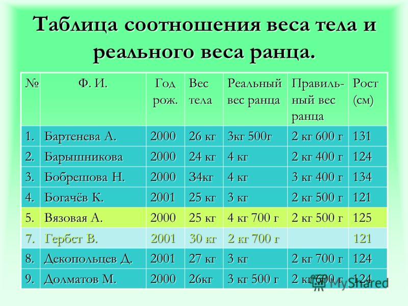 Таблица соотношения веса тела и реального веса ранца. Ф. И. Год рож. Вес тела Реальный вес ранца Правиль- ный вес ранца Рост (см) 1. Бартенева А. 2000 26 кг 3кг 500г 2 кг 600 г 131 2.Барышникова2000 24 кг 4 кг 2 кг 400 г 124 3. Бобрешова Н. 2000З4кг