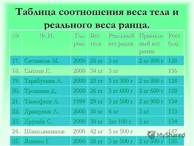 Таблица соотношения веса тела и реального веса ранца. Ф. И. Год рож. Вес тела Реальный вес ранца Правиль- ный вес ранца Рост (см) 17. Ситников М. 2000 28 кг 3 кг 2 кг 800 г 128 18. Сысоев К. 2000 34 кг 3 кг 136 19. Тарабукина А. 2000 28 кг 3 кг 500 г