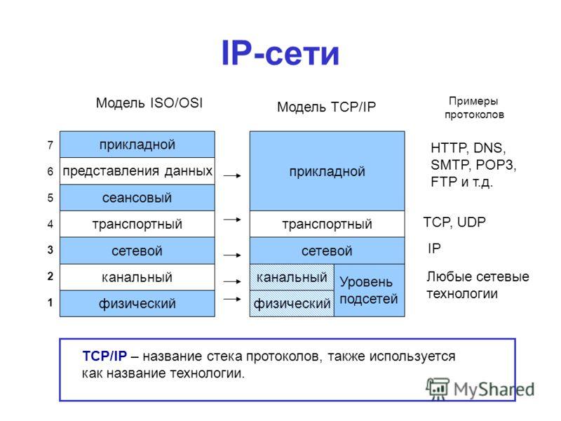 IP-сети Модель TCP/IP прикладной представления данных сеансовый транспортный физический канальный сетевой 76543217654321 Модель ISO/OSI прикладной транспортный сетевой физический канальный Уровень подсетей TCP/IP – название стека протоколов, также ис