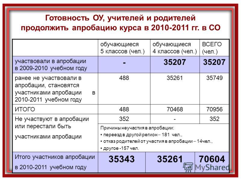 Готовность ОУ, учителей и родителей продолжить апробацию курса в 2010-2011 гг. в СО обучающиеся 5 классов (чел.) обучающиеся 4 классов (чел.) ВСЕГО (чел.) участвовали в апробации в 2009-2010 учебном году -35207 ранее не участвовали в апробации, стано