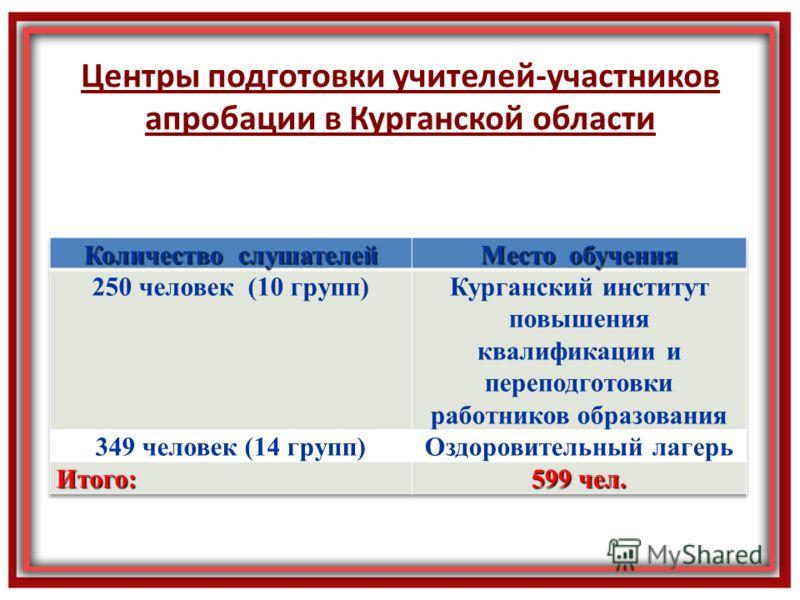 Центры подготовки учителей-участников апробации в Курганской области