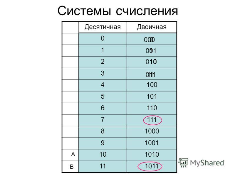 Системы счисления ДесятичнаяДвоичная 0 1 2 3 4100 5101 6110 7111 81000 91001 101010 111011 011 010 001 0000 1 10 11 А В