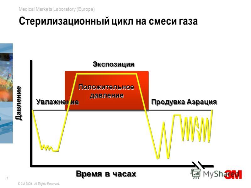 17 Medical Markets Laboratory (Europe) © 3M 2008. All Rights Reserved. Стерилизационный цикл на смеси газа ПоложительноедавлениеПоложительноедавление Время в часах Увлажнение Экспозиция Продувка Аэрация Давление