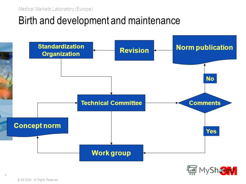 4 Medical Markets Laboratory (Europe) © 3M 2008. All Rights Reserved. Birth and development and maintenance Standardization Organization Work group Concept norm Comments Yes Technical Committee Revision Norm publication No