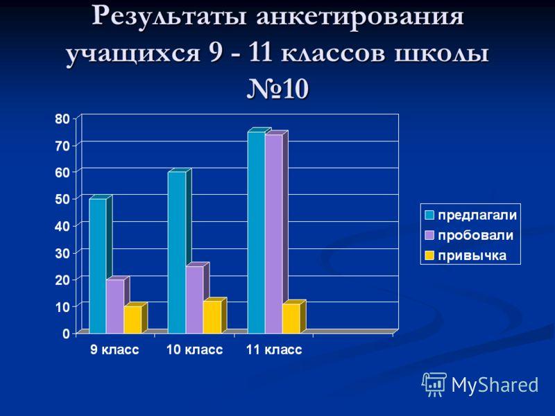 Результаты анкетирования учащихся 9 - 11 классов школы 10
