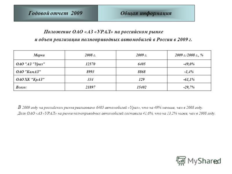10 Положение ОАО «АЗ «УРАЛ» на российском рынке и объем реализации полноприводных автомобилей в России в 2009 г. В 2009 году на российском рынке реализовано 6405 автомобилей «Урал», что на 49% меньше, чем в 2008 году. Доля ОАО «АЗ «УРАЛ» на рынке пол