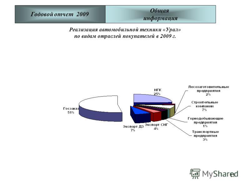 11 Годовой отчет 2009 Общая информация Реализация автомобильной техники «Урал» по видам отраслей покупателей в 2009 г.