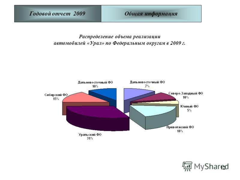 12 Распределение объема реализации автомобилей «Урал» по Федеральным округам в 2009 г. Годовой отчет 2009Общая информация