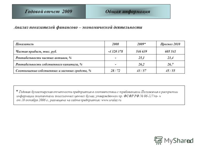 14 Анализ показателей финансово – экономической деятельности Годовой отчет 2009 Показатель20082009*Прогноз 2010 Чистая прибыль, тыс. руб.-4 320 378546 639605 541 Рентабельность чистых активов, %-25,123,4 Рентабельность собственного капитала, %-26,226