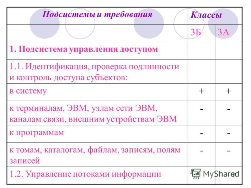 13 Подсистемы и требования Классы 3Б3А 1. Подсистема управления доступом 1.1. Идентификация, проверка подлинности и контроль доступа субъектов: в систему ++ к терминалам, ЭВМ, узлам сети ЭВМ, каналам связи, внешним устройствам ЭВМ -- к программам --