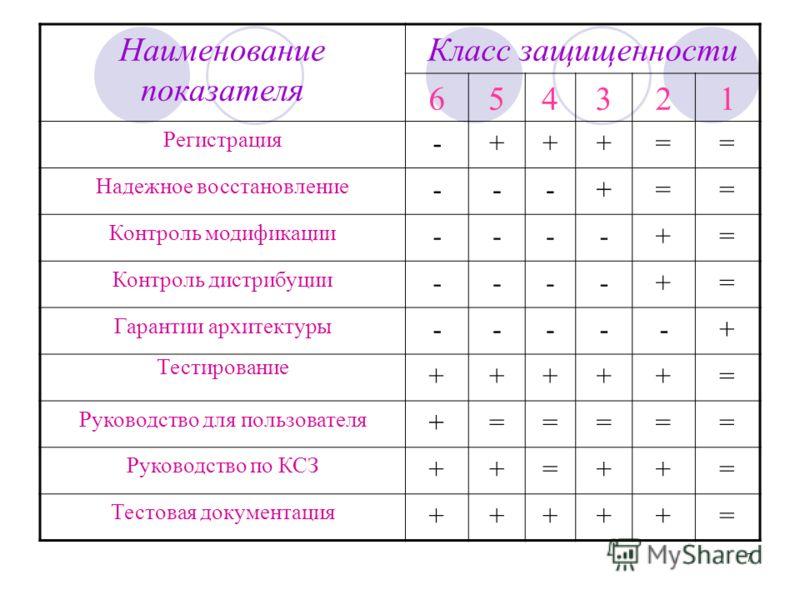 7 Наименование показателя Класс защищенности 654321 Регистрация -+++== Надежное восстановление ---+== Контроль модификации ----+= Контроль дистрибуции ----+= Гарантии архитектуры -----+ Тестирование +++++= Руководство для пользователя +===== Руководс