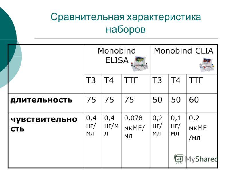 Моnobind ELISA Monobind CLIA T3T4ТТГT3T4ТТГ длительность75 50 60 чувствительно сть 0,4 нг/ мл 0,078 мкМЕ/ мл 0,2 нг/ мл 0,1 нг/ мл 0,2 мкМЕ /мл Сравнительная характеристика наборов