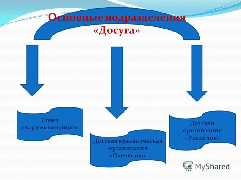 Основные подразделения «Досуга» Совет старшеклассников Детская краеведческая организация «Отечество» Детская организация «Родничок»