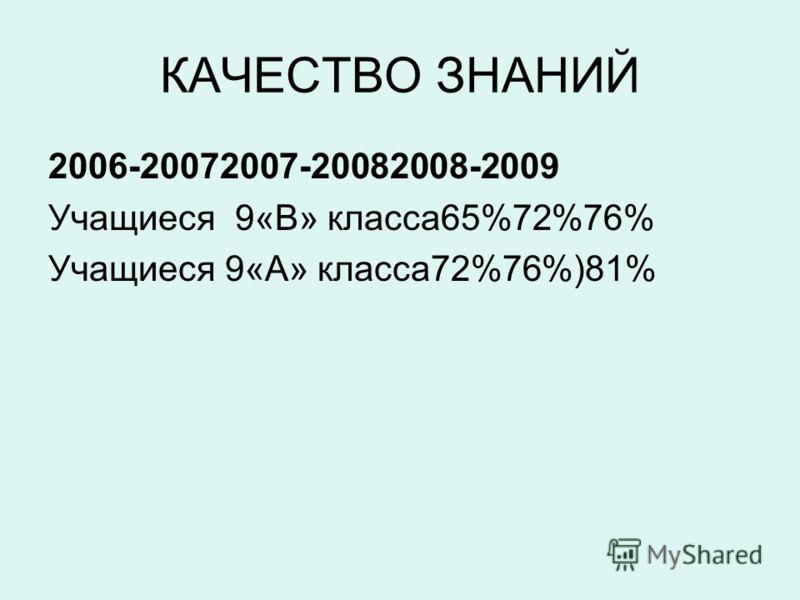 КАЧЕСТВО ЗНАНИЙ 2006-20072007-20082008-2009 Учащиеся 9«В» класса65%72%76% Учащиеся 9«А» класса72%76%)81%