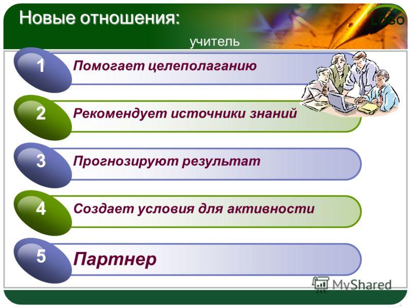 LOGO Новые отношения: Новые отношения: учитель Помогает целеполаганию 1 Рекомендует источники знаний 2 Прогнозируют результат 3 Создает условия для активности 4 Партнер 5