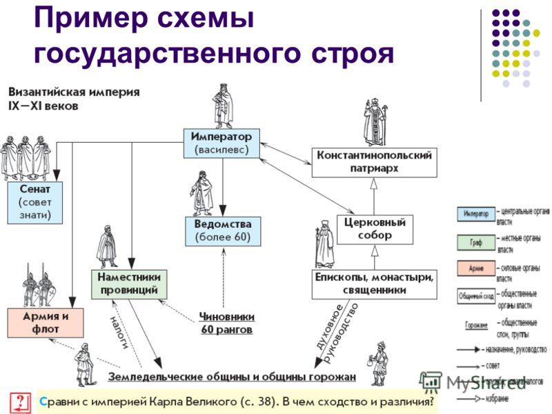 40 Пример схемы государственного строя