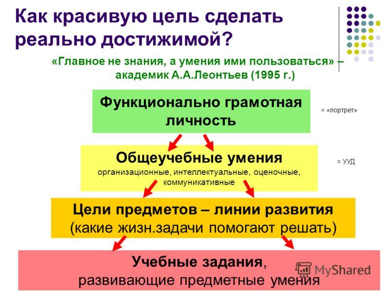 8 «Главное не знания, а умения ими пользоваться» – академик А.А.Леонтьев (1995 г.) Функционально грамотная личность Общеучебные умения организационные, интеллектуальные, оценочные, коммуникативные Цели предметов – линии развития (какие жизн.задачи по