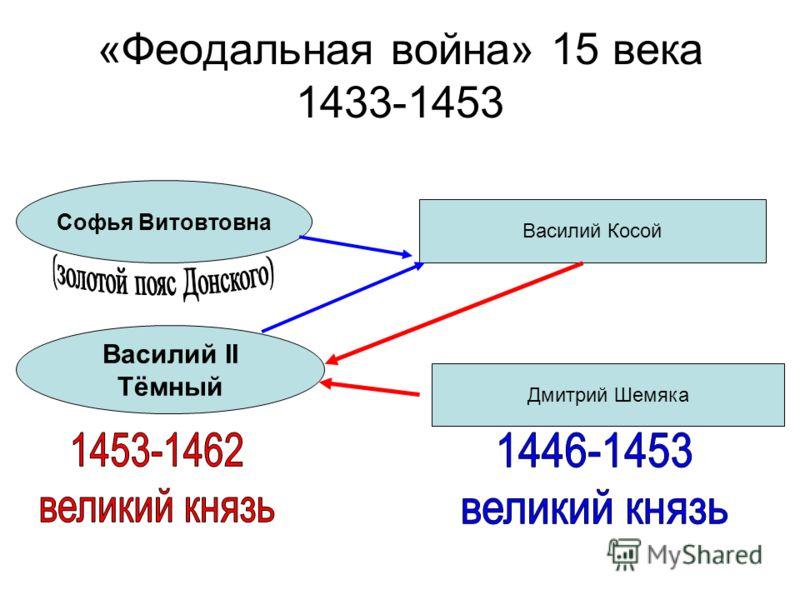 «Феодальная война» 15 века 1433-1453 Софья Витовтовна Василий II Тёмный Василий Косой Дмитрий Шемяка