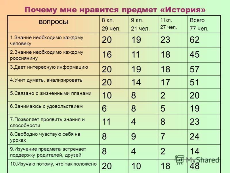 Почему мне нравится предмет «История» вопросы 8 кл. 29 чел. 9 кл. 21 чел. 11кл. 27 чел. Всего 77 чел. 1.Знание необходимо каждому человеку 20192362 2.Знание необходимо каждому россиянину 16111845 3.Дает интересную информацию 20191857 4.Учит думать, а