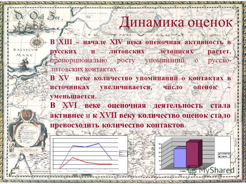 Динамика оценок В XIII – начале XIV века оценочная активность в русских и литовских летописях растет, пропорционально росту упоминаний о русско - литовских контактах. В XV веке количество упоминаний о контактах в источниках увеличивается, число оцено