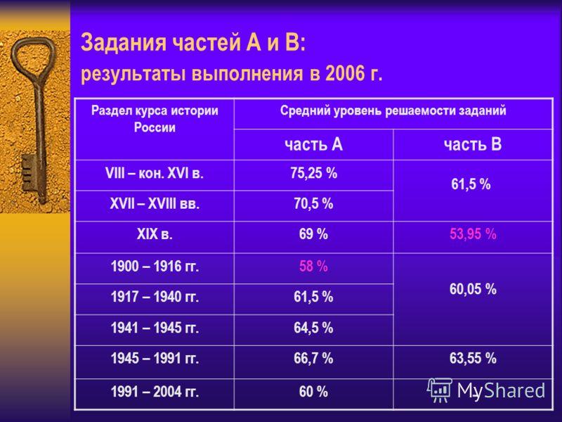 Задания частей А и В: результаты выполнения в 2006 г. Раздел курса истории России Средний уровень решаемости заданий часть Ачасть В VIII – кон. XVI в.75,25 % 61,5 % XVII – XVIII вв.70,5 % XIX в.69 %53,95 % 1900 – 1916 гг.58 % 60,05 % 1917 – 1940 гг.6
