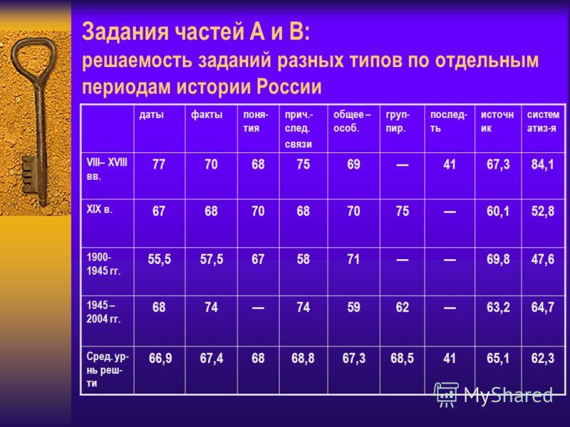 Задания частей А и В: решаемость заданий разных типов по отдельным периодам истории России датыфактыпоня- тия прич.- след. связи общее – особ. груп- пир. послед- ть источн ик систем атиз-я VIII– XVIII вв. 77706875694167,384,1 XIX в. 67687068707560,15