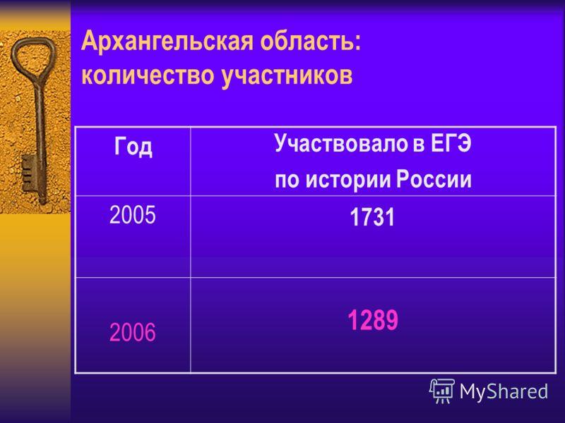 Архангельская область: количество участников Год Участвовало в ЕГЭ по истории России 2005 1731 2006 1289