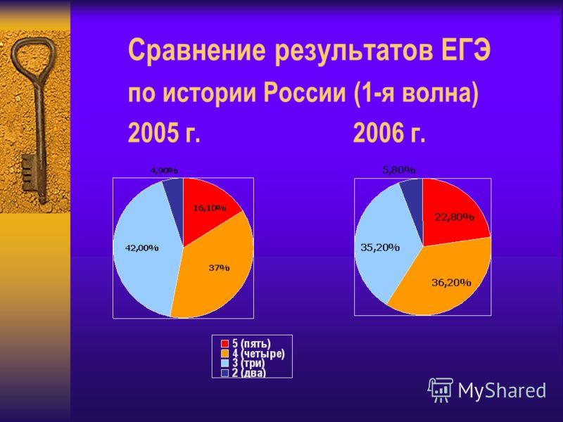 Сравнение результатов ЕГЭ по истории России (1-я волна) 2005 г.2006 г.