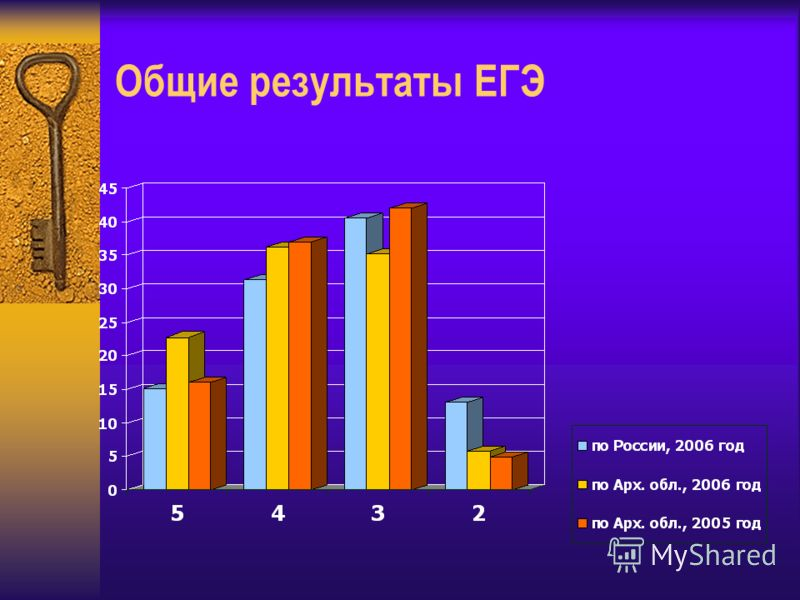 Общие результаты ЕГЭ