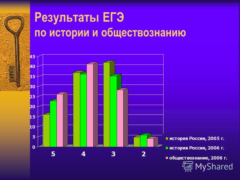 Результаты ЕГЭ по истории и обществознанию