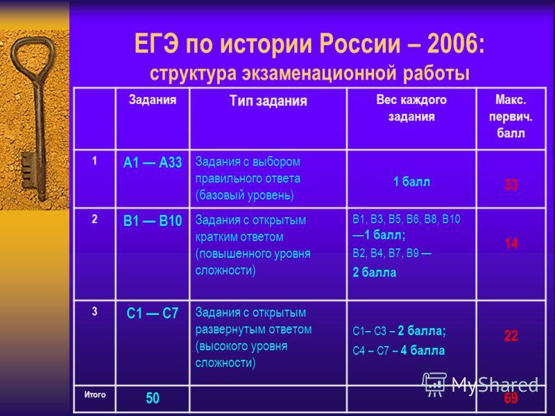 ЕГЭ по истории России – 2006: структура экзаменационной работы Задания Тип задания Вес каждого задания Maкс. первич. балл 1 А1 А33 Задания с выбором правильного ответа (базовый уровень) 1 балл 33 2 В1 В10 Задания с открытым кратким ответом (повышенно
