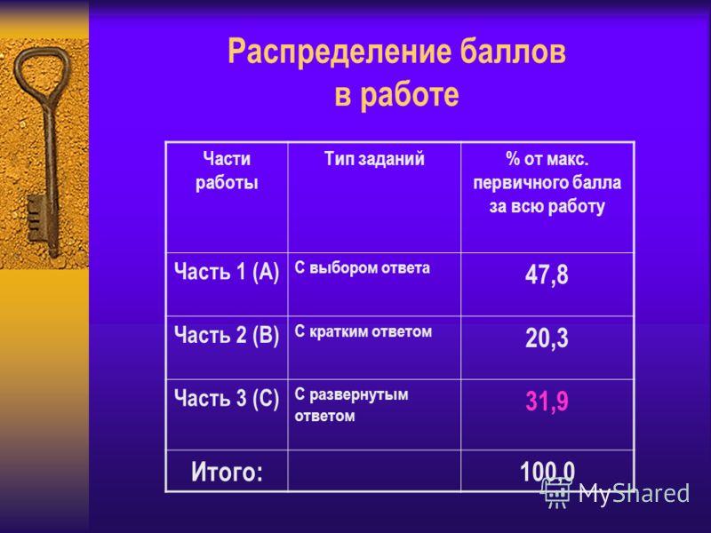 Распределение баллов в работе Части работы Тип заданий% от макс. первичного балла за всю работу Часть 1 (А) С выбором ответа 47,8 Часть 2 (В) С кратким ответом 20,3 Часть 3 (С) С развернутым ответом 31,9 Итого:100,0