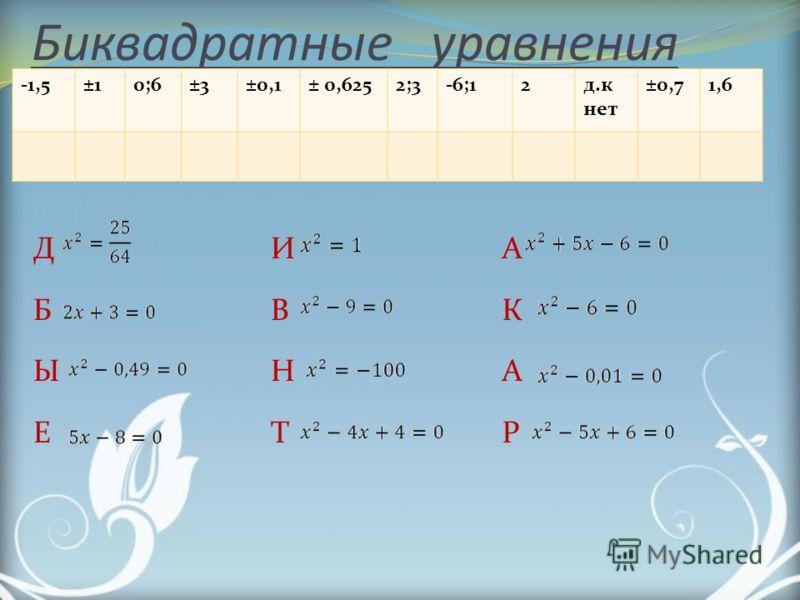 Биквадратные уравнения -1,5±10;6±3±0,1± 0,6252;3-6;12д.к нет ±0,71,6 Д Б Ы Е И В Н Т А К А Р