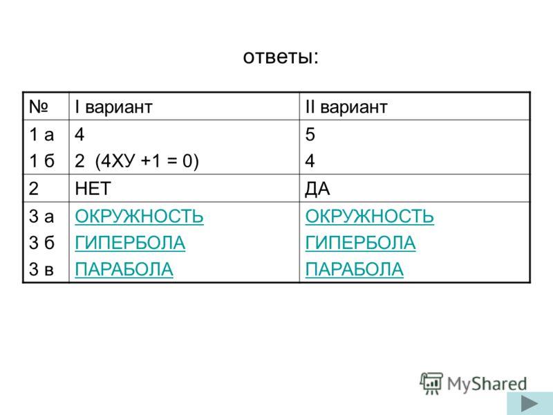 ответы: I вариантII вариант 1 а 1 б 4 2 (4ХУ +1 = 0) 5454 2НЕТДА 3 а 3 б 3 в ОКРУЖНОСТЬ ГИПЕРБОЛА ПАРАБОЛА ОКРУЖНОСТЬ ГИПЕРБОЛА ПАРАБОЛА
