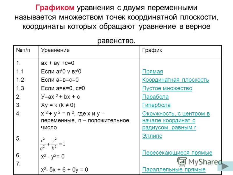 Графиком уравнения с двумя переменными называется множеством точек координатной плоскости, координаты которых обращают уравнение в верное равенство. п/пУравнениеГрафик 1. 1.1 1.2 1.3 2. 3. 4. 5. 6. 7. ах + ву +с=0 Если а0 v в0 Если а=в=с=0 Если а=в=0