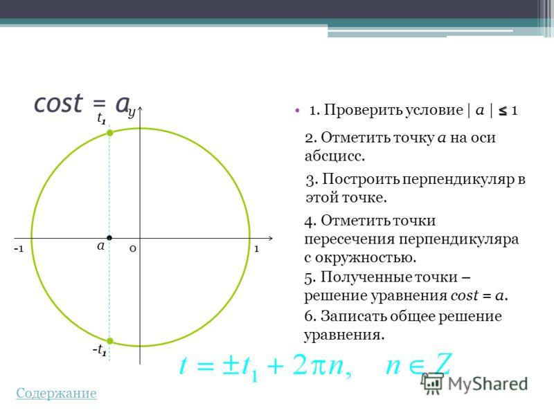 cost = a 1. Проверить условие | a | 1 2. Отметить точку а на оси абсцисс. 3. Построить перпендикуляр в этой точке. 4. Отметить точки пересечения перпендикуляра с окружностью. 5. Полученные точки – решение уравнения cost = a. 6. Записать общее решение