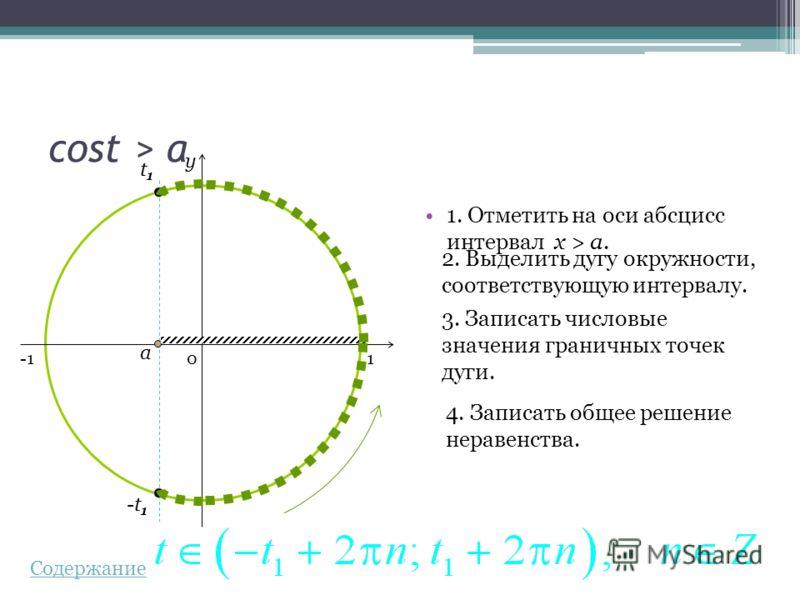 cost > a 1. Отметить на оси абсцисс интервал x > a.a. 2. Выделить дугу окружности, соответствующую интервалу. 3. Записать числовые значения граничных точек дуги. 4. Записать общее решение неравенства. 0 y a t1t1 -t 1 1 Содержание