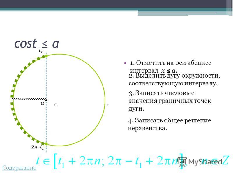 cost a 1. Отметить на оси абсцисс интервал x a.a. 2. Выделить дугу окружности, соответствующую интервалу. 3. Записать числовые значения граничных точек дуги. 4. Записать общее решение неравенства. 0 a t1t1 2π-t 1 1 Содержание
