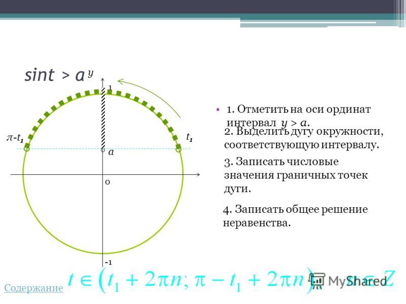sint > a 1. Отметить на оси ординат интервал y > a.a. 2. Выделить дугу окружности, соответствующую интервалу. 3. Записать числовые значения граничных точек дуги. 4. Записать общее решение неравенства. 0 y a t1t1 π-t 1 1 Содержание